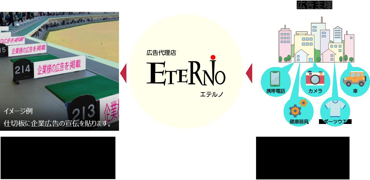 ETERNO 画像